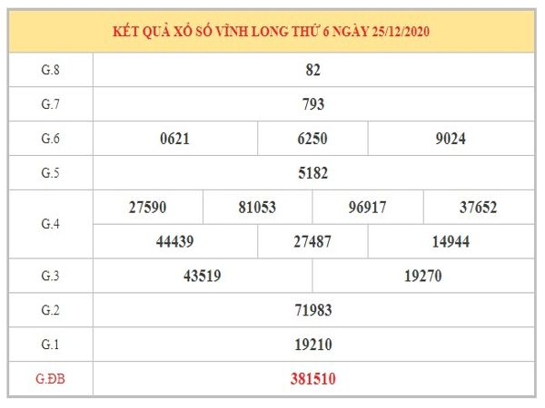 Thống kê KQXSVL ngày 1/1/2021 dựa trên kết quả kì trước