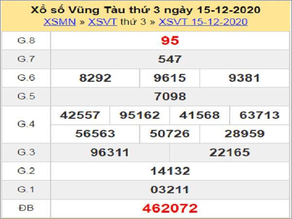 Thống kê XSVT ngày 22/12/2020- xổ số vũng tàu chi tiết