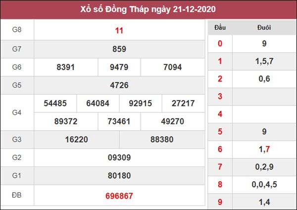 Thống kê XSDT 28/12/2020 chốt đầu đuôi giải đặc biệt Đồng Tháp