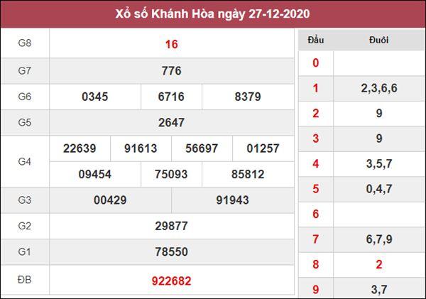 Thống kê XSKH 30/12/2020 chốt đầu đuôi giải đặc biệt Khánh Hòa