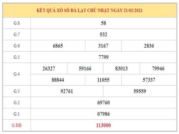 Thống kê KQXSDL ngày 28/2/2021 dựa trên kết quả kỳ trước