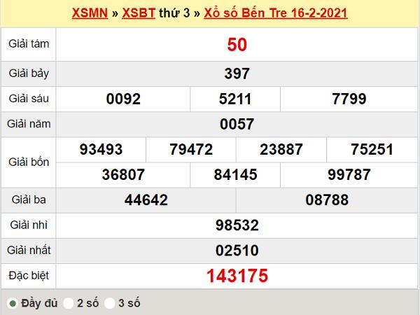 Thống kê XSBTR 23/2/2021
