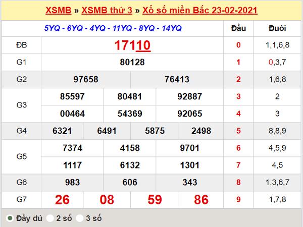 Thống kê XSMB 24/2/2021