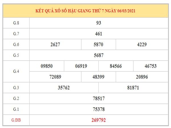 Thống kê KQXSHG ngày 13/3/2021 dựa trên kết quả kì trước