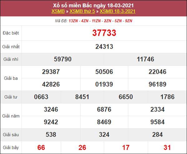 Thống kê XSMB 19/3/2021 thứ 6 chốt lô VIP miền Bắc