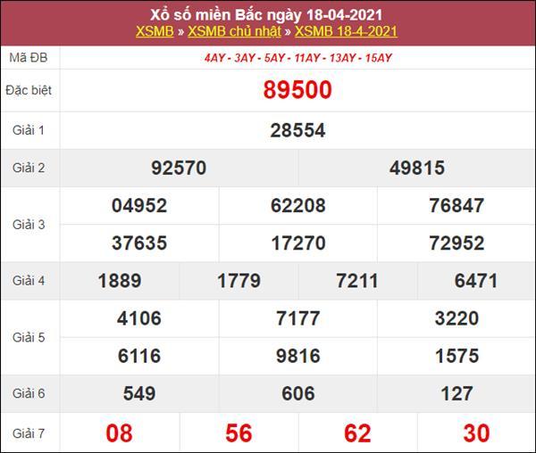 Thống kê XSMB 19/4/2021 chốt bạch thủ lô miền Bắc thứ 2