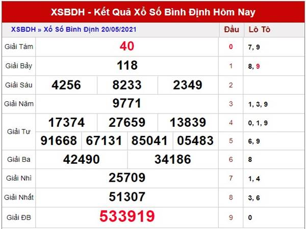 Thống kê kết quả XSBDI thứ 5 ngày 27/5/2021
