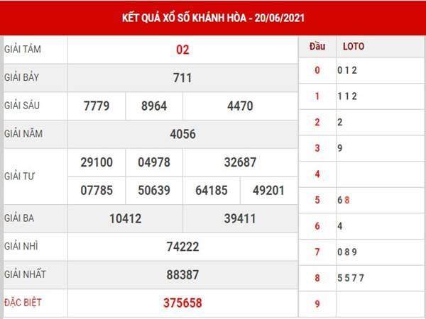 Thống kê xổ số Khánh Hòa thứ 4 ngày 23/6/2021