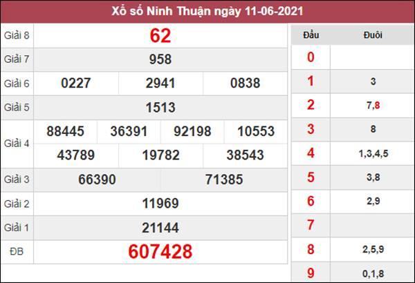 Thống kê XSNT 18/6/2021 chốt loto gan Ninh Thuận thứ 6