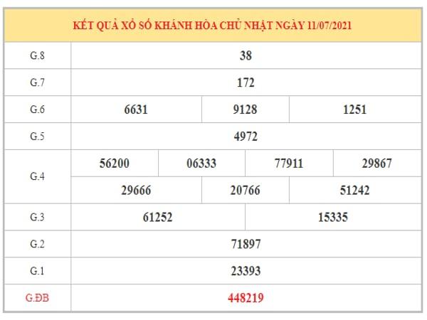 Thống kê KQXSKH ngày 14/7/2021 dựa trên kết quả kì trước