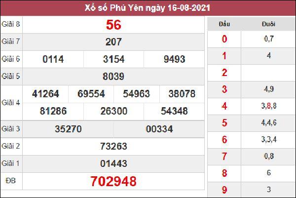 Thống kê KQXSPY 23/8/2021 thứ 2 chốt cặp số đẹp Phú Yên