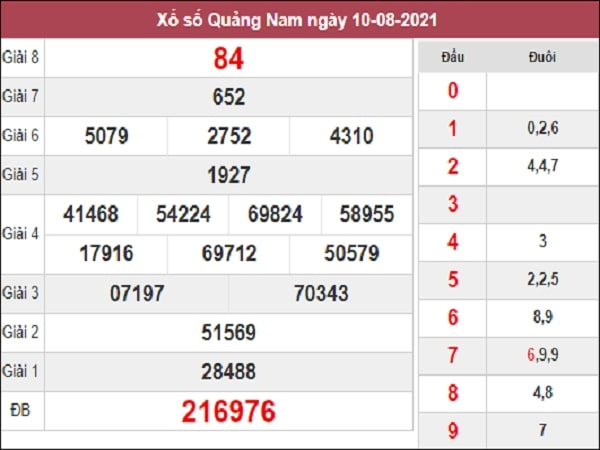 Thống kê XSQNM 17/8/2021