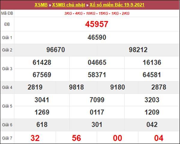 Thống kê XSMB 20/9/2021 tổng hợp cặp loto số đẹp