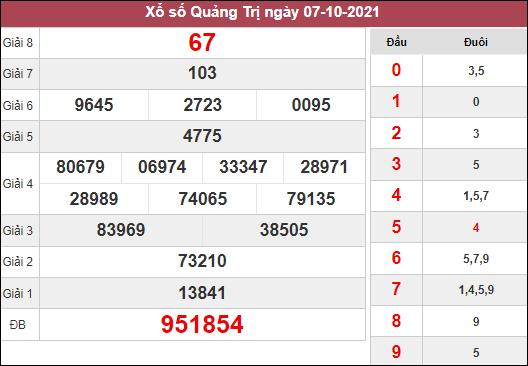 Thống kê xổ số Quảng Trị ngày 14/10/2021